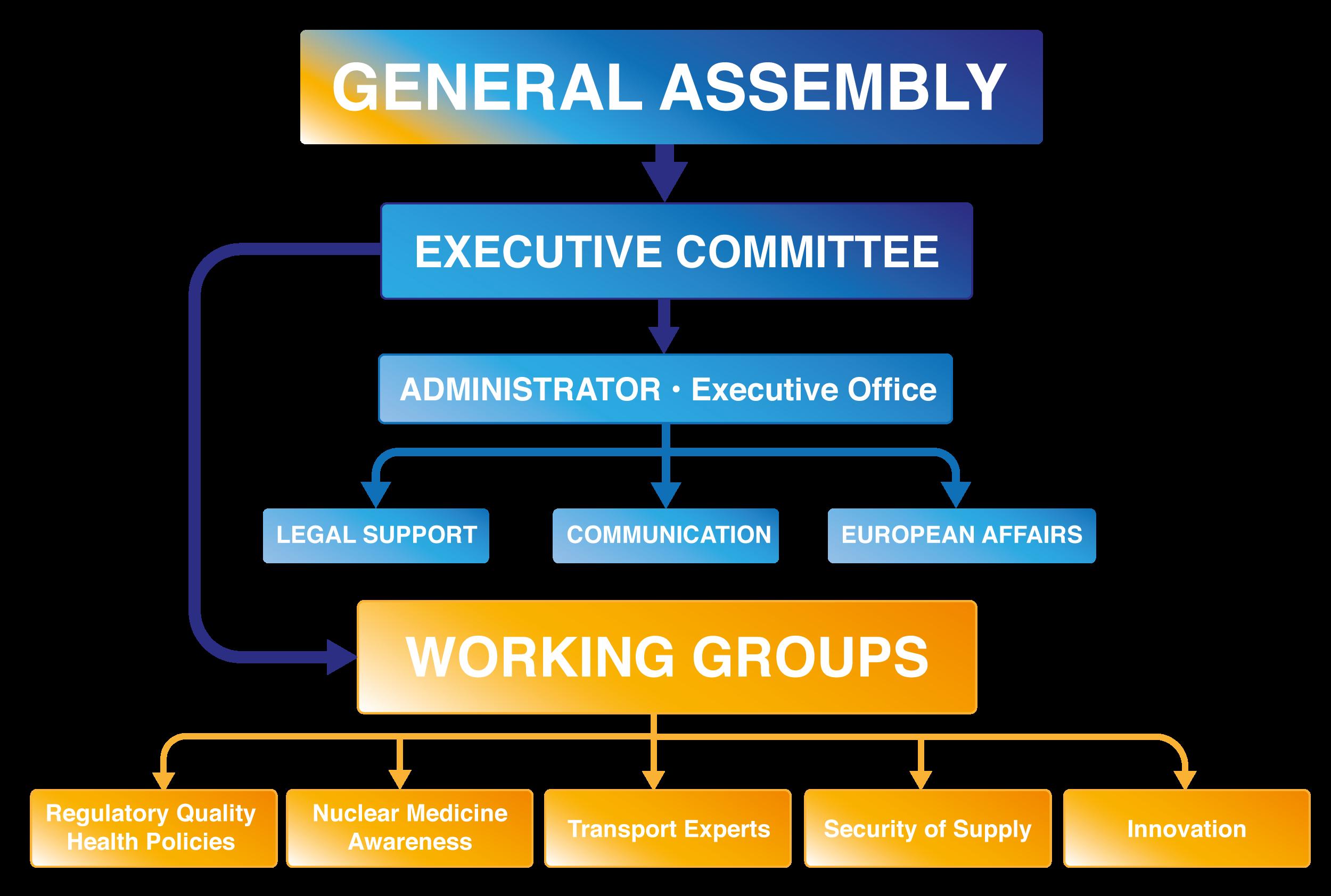 NMEU_Structure